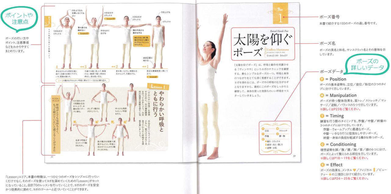 YOGAポーズの教科書 綿本彰 注意点やポーズの詳しいデータが一目瞭然